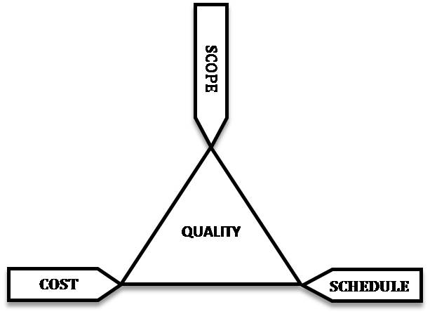 constraints triangle