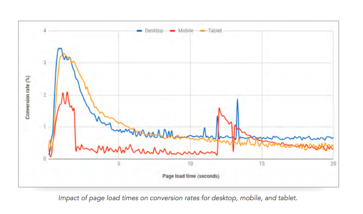 Impact of page load times on conversion rates for desktop and mobile and tablet