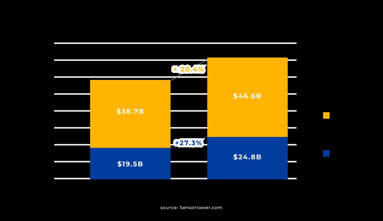 Worlwide Gross App revenue in 2018