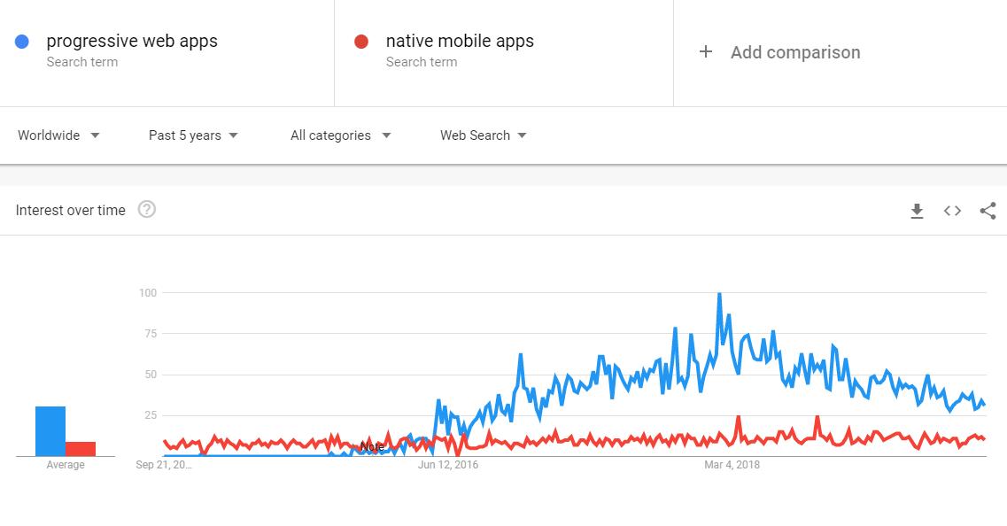 Growth of progressive web apps in Google Trends