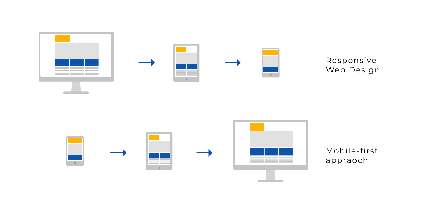 Responsive web design vs mobile first design