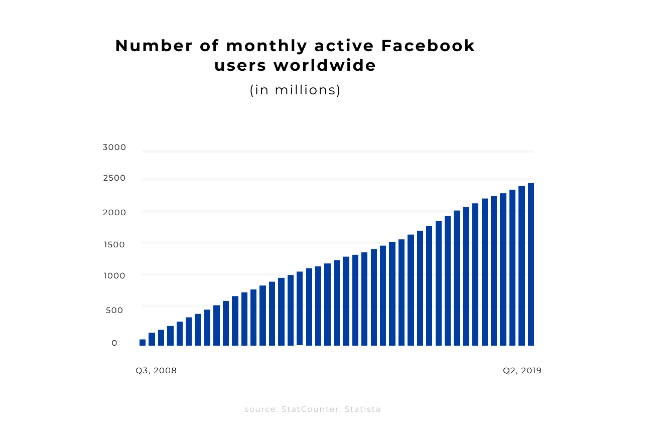 Number of monthly active Facebook users worldwide as of 2nd quarter 2019 (in millions)