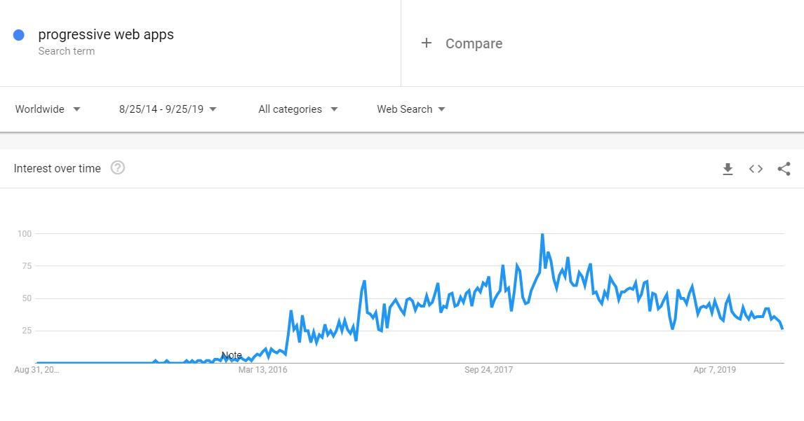 Interest of Progressive Web Apps by Google Trends