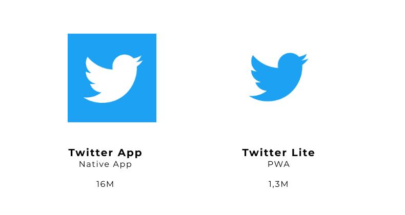 Twitter App 16M vs Twitter Lite 1,3M