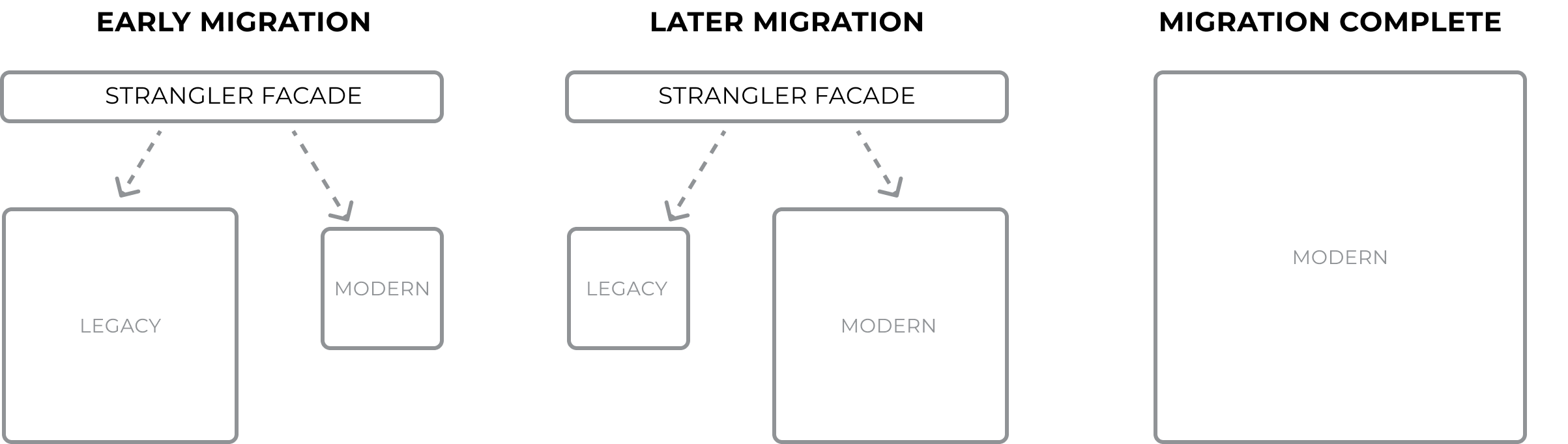 Migration methods microservices