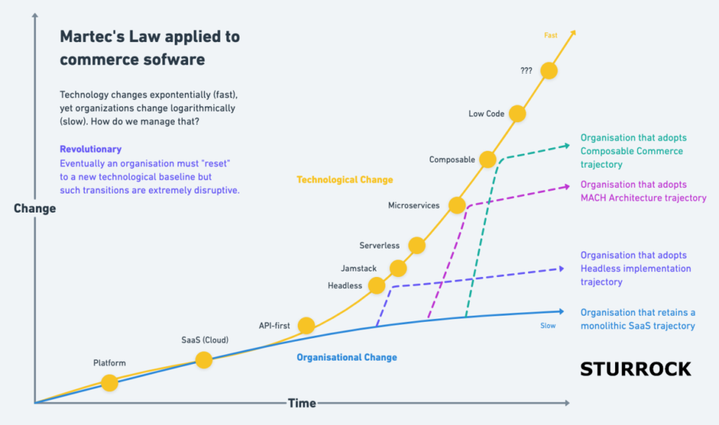 Martec's Law applied to commerce software by Adam Sturrock