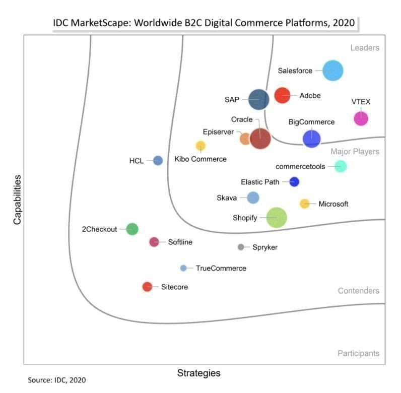 IDC ranking of eCommerce platforms. Leaders are Salesforce, VTEX, Adobe, and BigCommerce