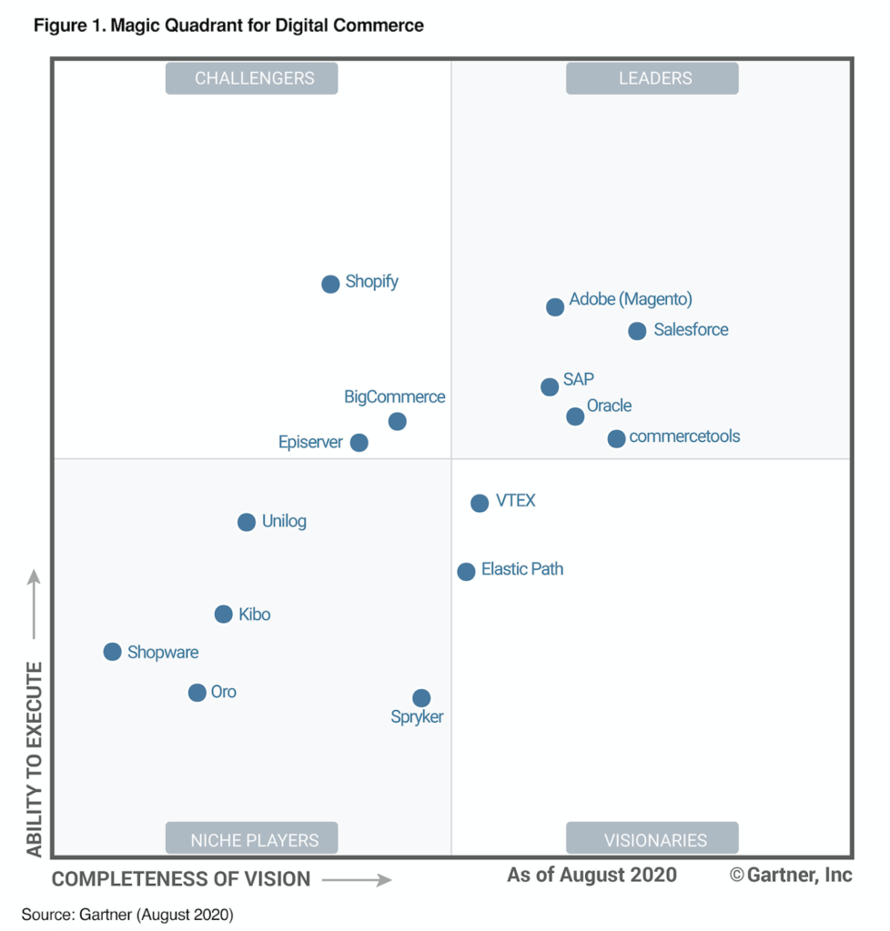 Gartner Magic Quadrant for Digital Commerce. Leaders are Salesforce, Adobe, SAP, Oracle, and commercetools