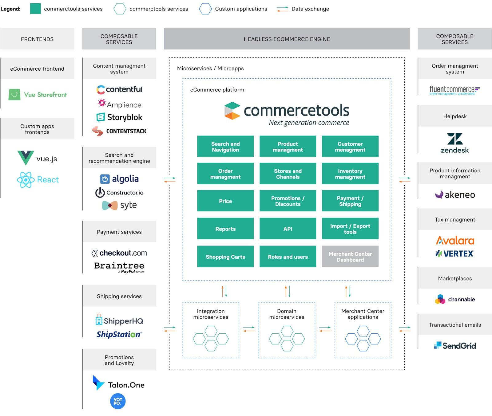 Composable commerce architecture