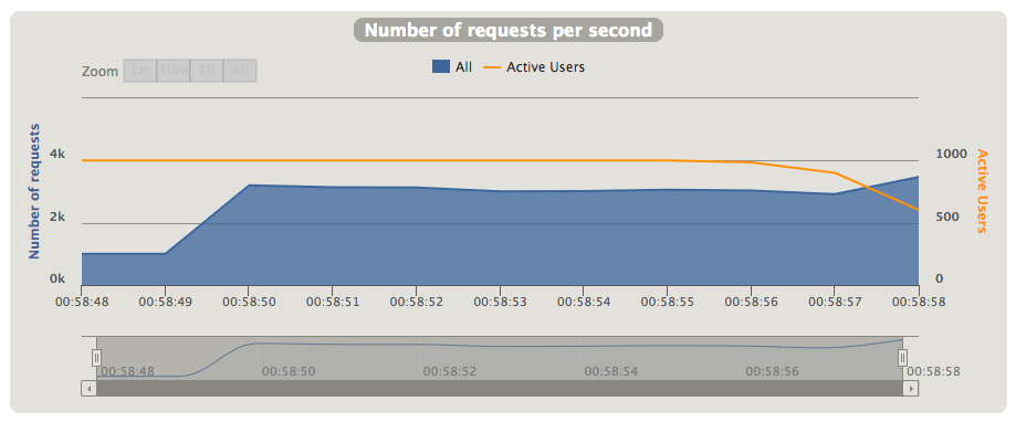 The average number of requests per second on the single testing machine (test was run on two).