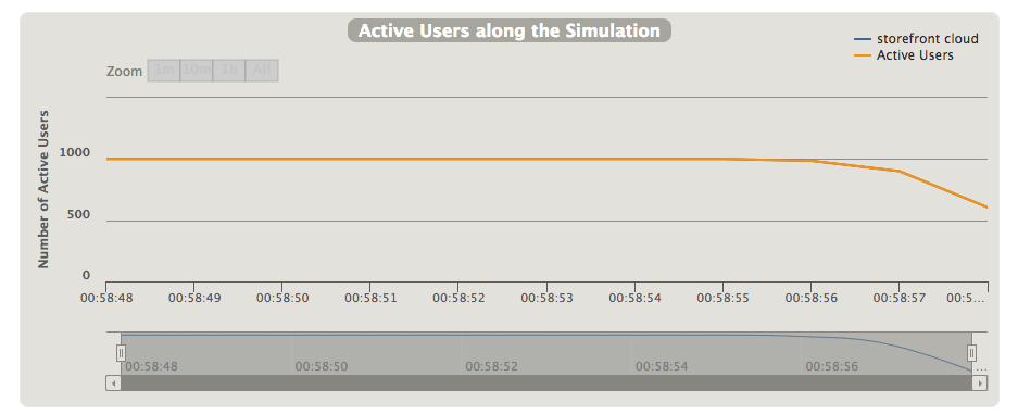 The average number of concurrent users from a single testing machine (test was run on two).