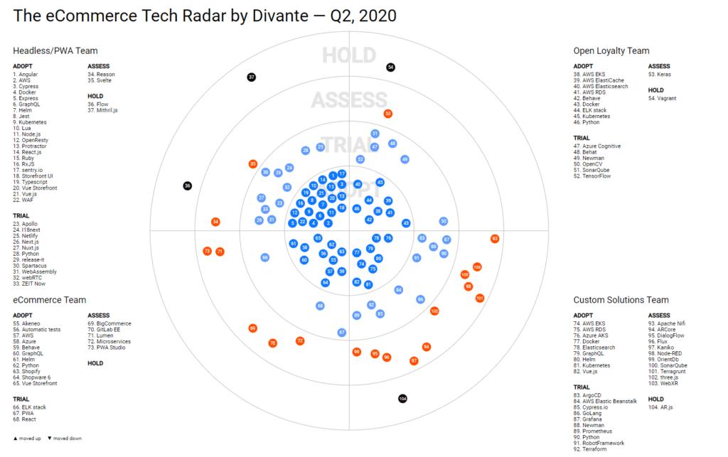 Divante eCommerce Tech Radar