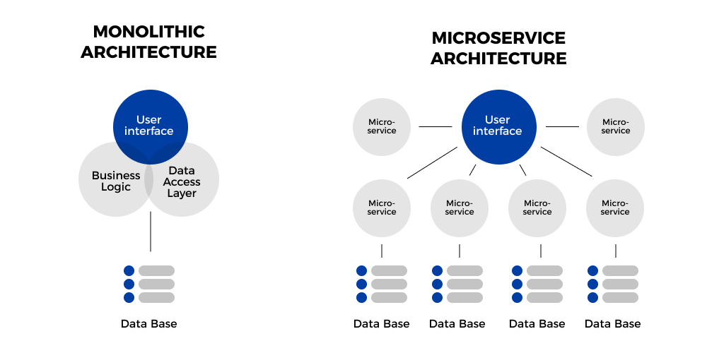 monolithic architecture vs microservices
