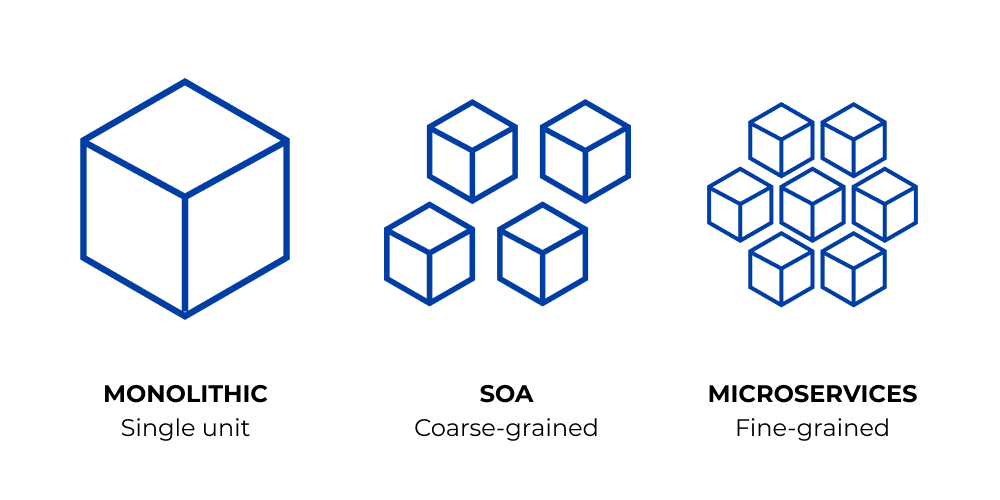 monolith - services oriented architecture - microservices