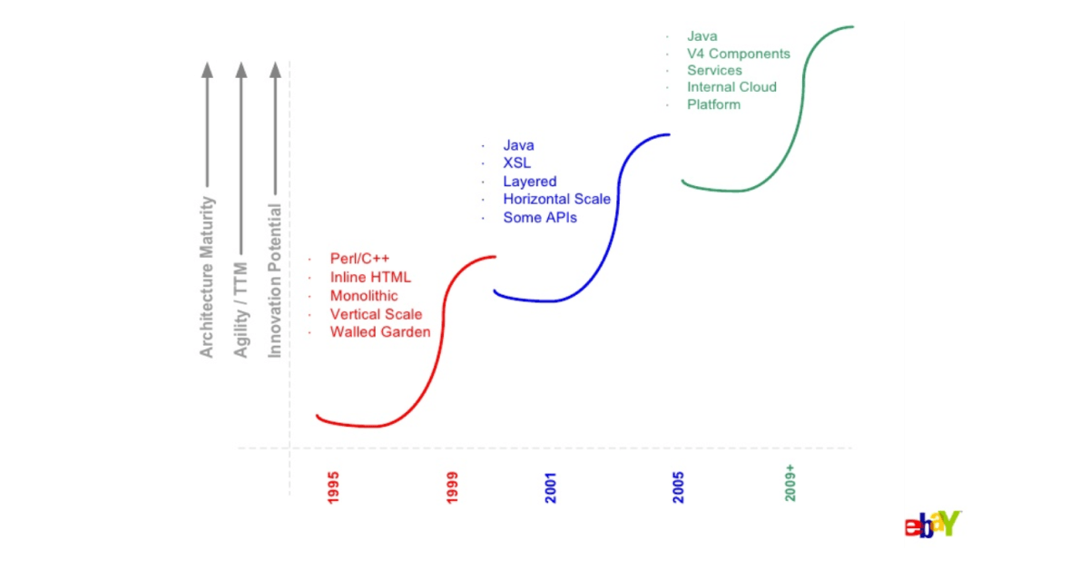 History of technology at eBay (source)