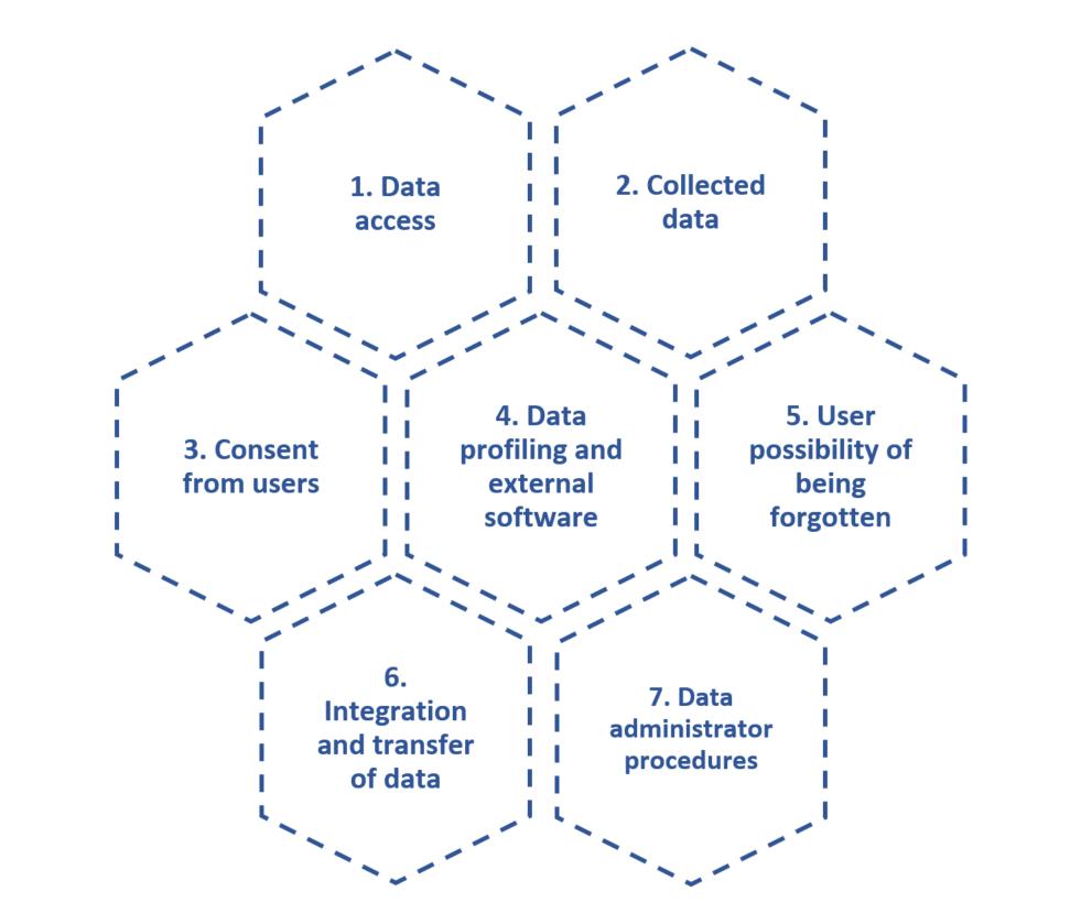 GDPR - simple checklist seven areas