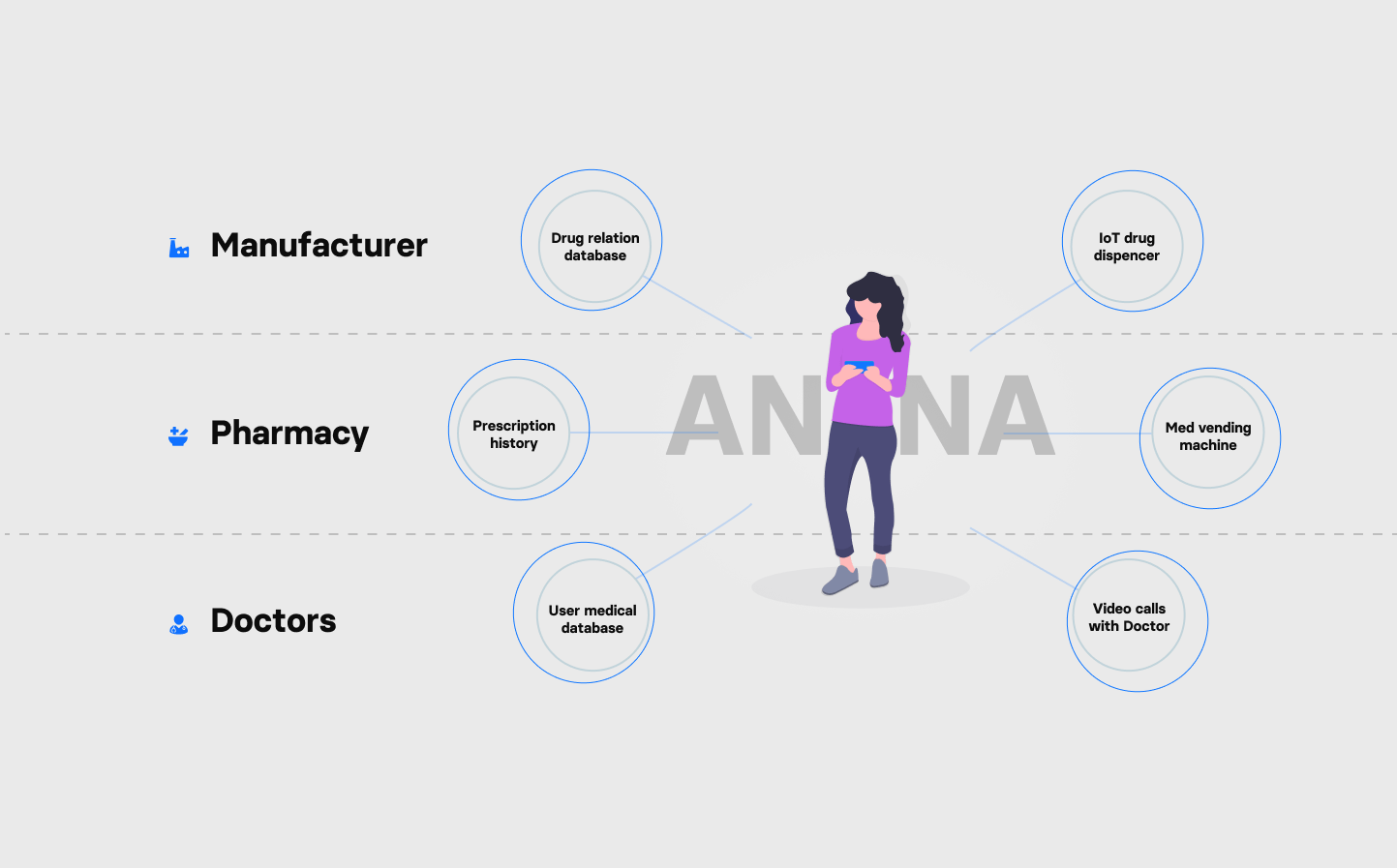 How Pharmacy of the Future can support patients - analysis of the user journey