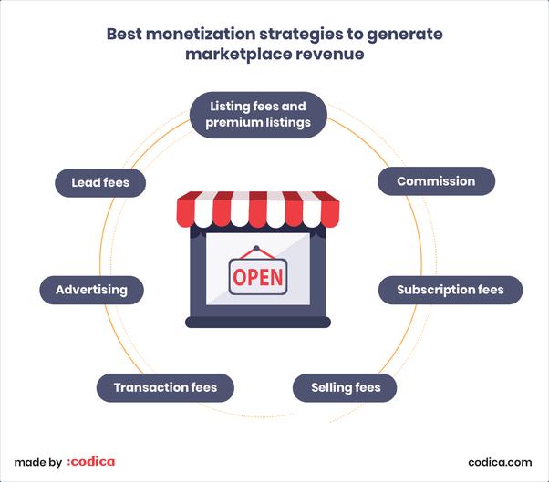 Best monetization strategies to generate markeplaces revenue