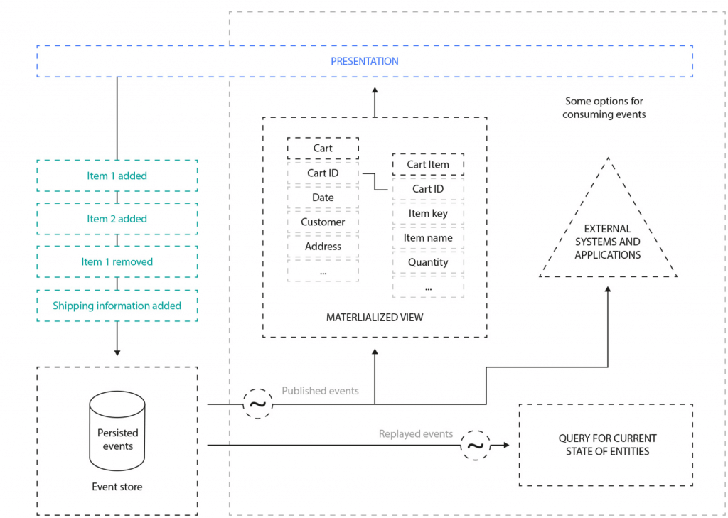 Event Sourcing overview