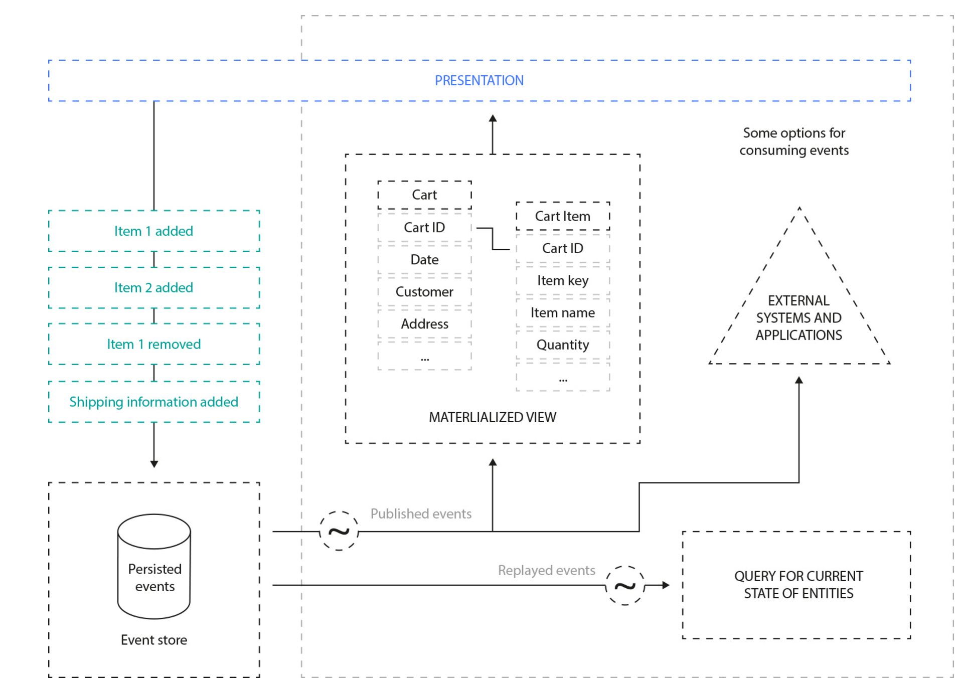 Event sourcing - Open Loyalty engineering