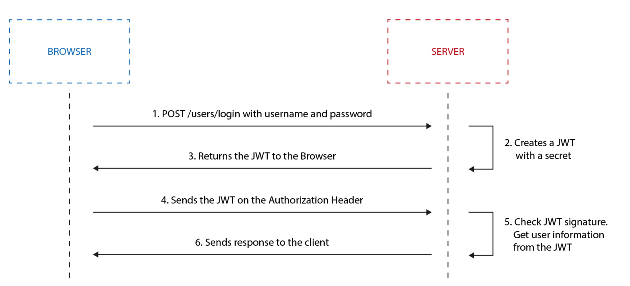 Token based authorization for micro-services | Divante