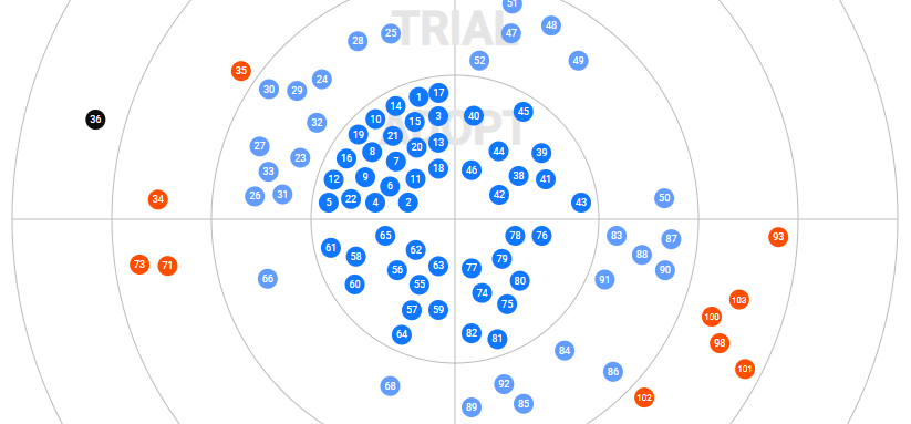 Compare technologies for eCommerce in this Tech Radar