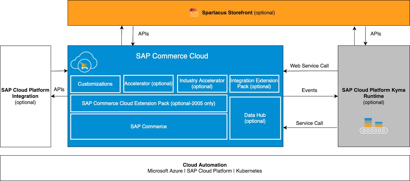 SAP Commerce Cloud Spartacus Storefront