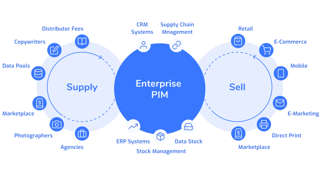 How a PIM system for B2B or B2C companies unifies systems