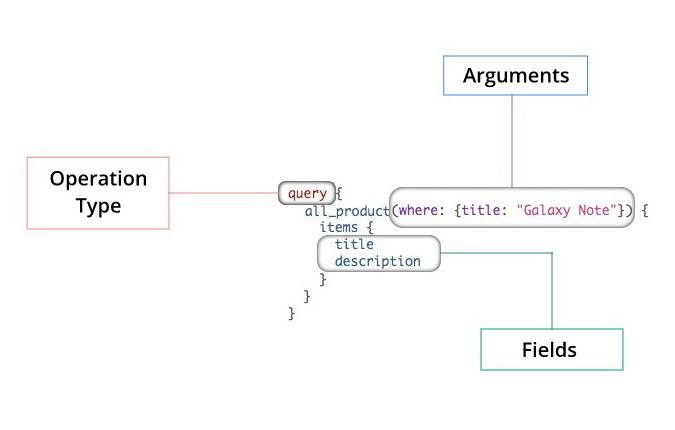 Contentstack graph