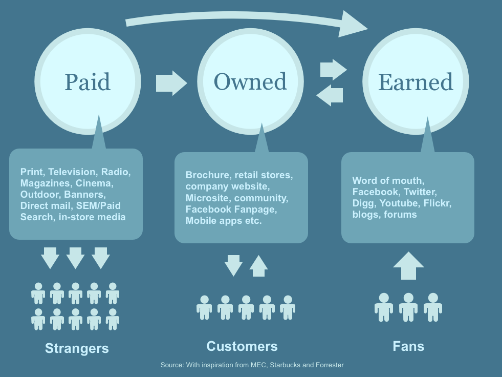Paid Earned Owned