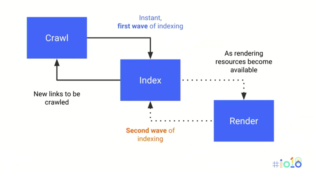 JavaScript, PWA, and SEO: how to make in the right way? | Divante
