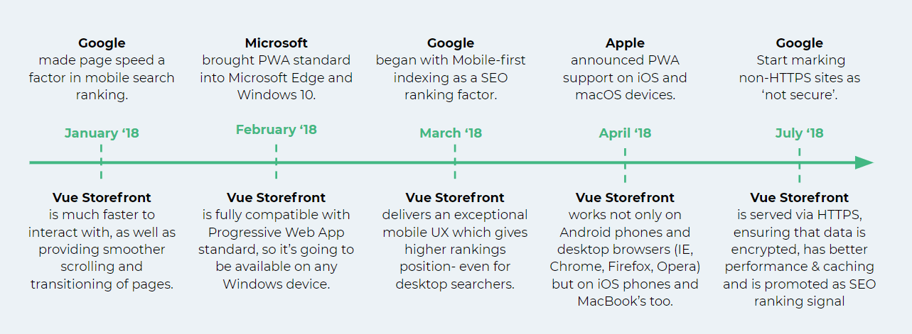 Vue Storefront on the timeline with major changes towards mobile-first approach by Google, Windows and Apple
