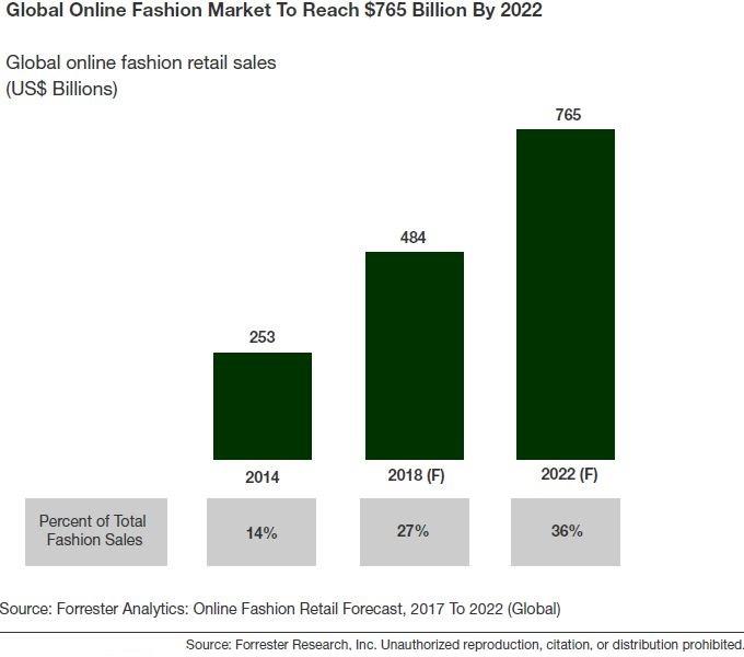 Global online fashion retail sales