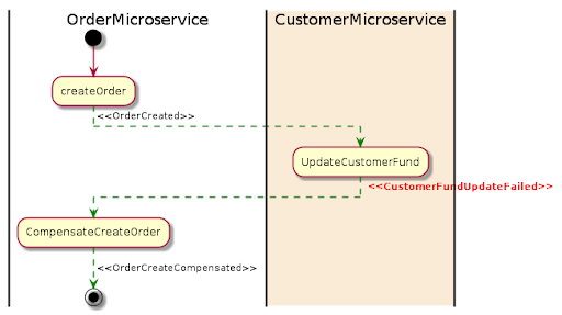 5 questions about Microservices you always wanted to ask
