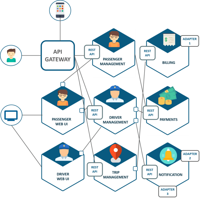 Microservices architecture model at Uber