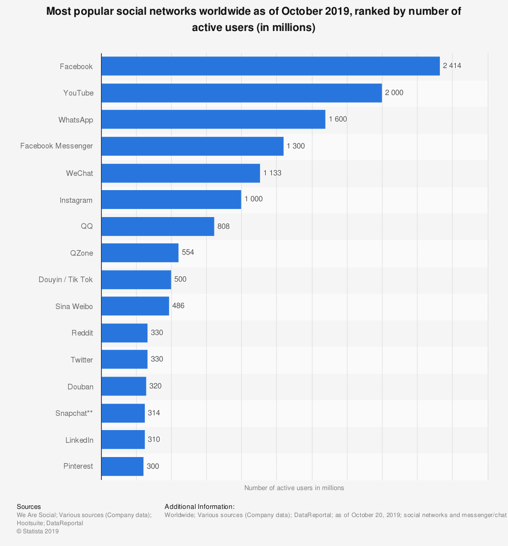 most popular social networks worldwide as of Oct 2019, ranked by number of active users (in millions)